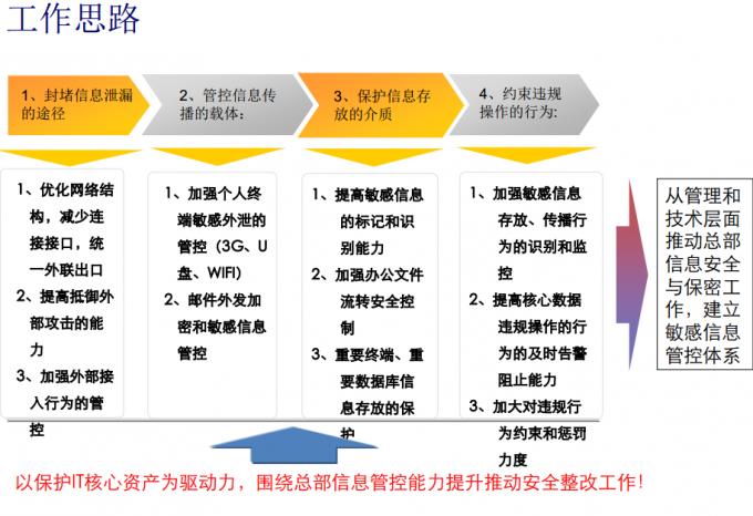 【数据安全】网络信息安全与保密.pdf