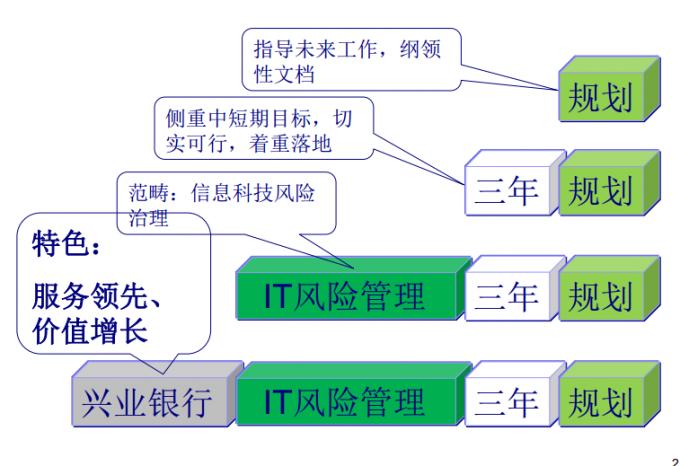 【风险管理】IT风险管理规划案例分析-兴业银行