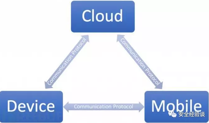 【IOT安全】IoT安全测试之设备通信测试方法