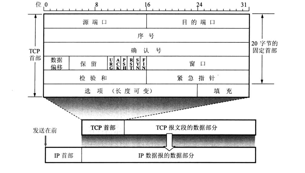 TCP报文段首部格式