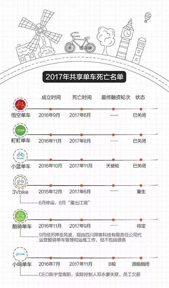 2017年部分共享单车死亡名单