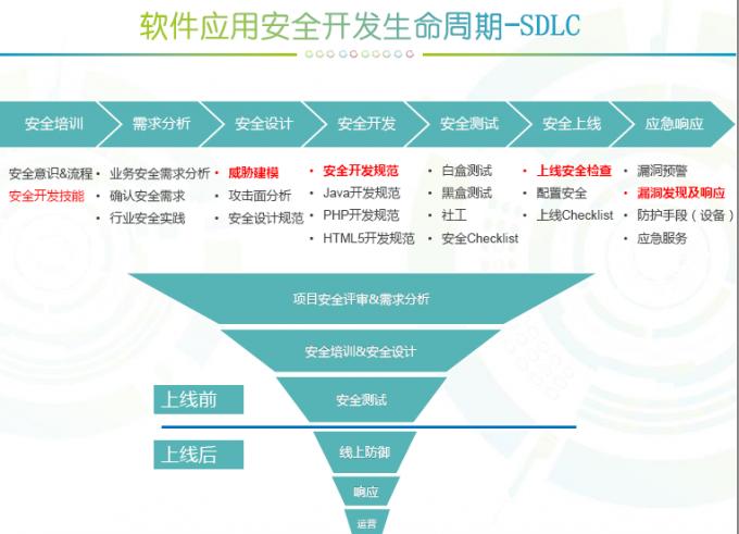 【1024】企业软件安全开发(SDLC)实践