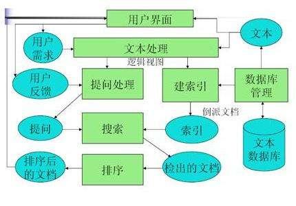 seo与信息检索的关系
