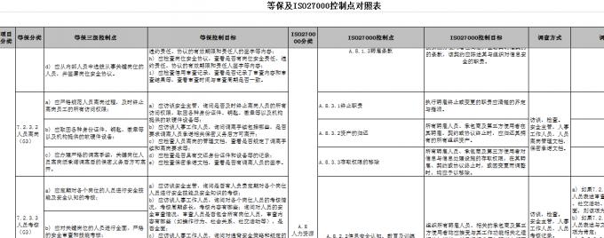 【安全标准】ISO27000及等保管理要求(三级)控制点对照表