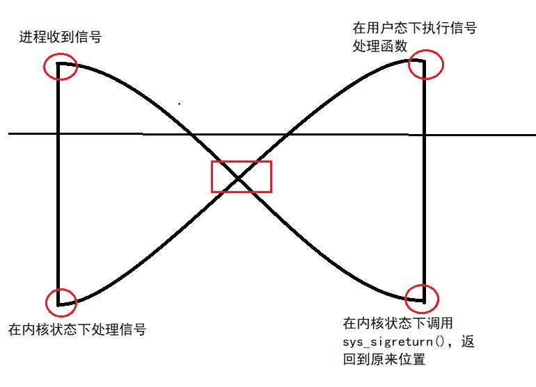 信号捕捉过程