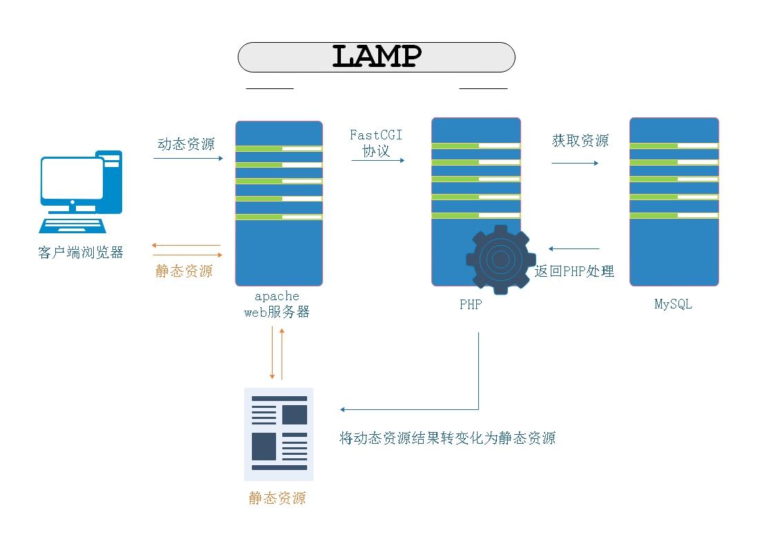 LAMP的环境原理wordpress 搭建流程| Linux运维部落
