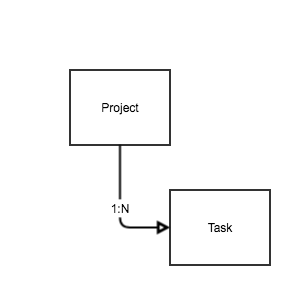 Gradle 简易入门教程  Yann's Blog