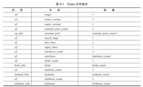 Class文件格式