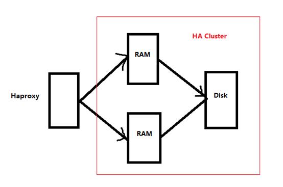 RabbitMQ集群+Haproxy部署for Centos7 | 93Bok