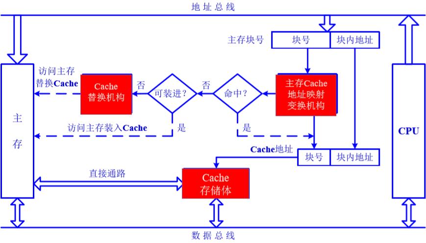 CPU、Cache、主存之间的关系