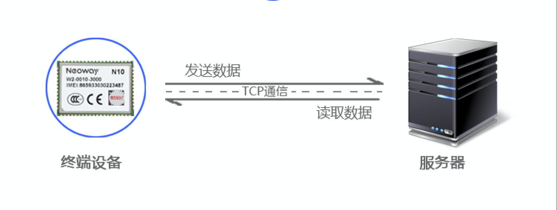 TCP通信