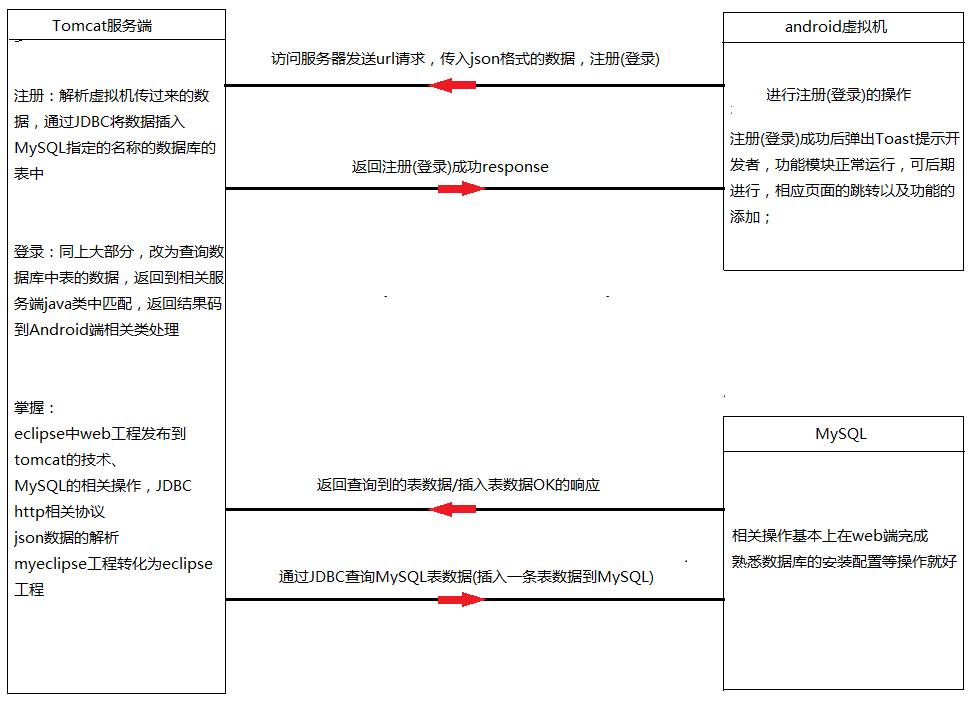 一张图看懂Android注册登录+服务端