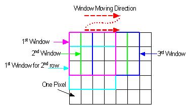 2D滑动窗口