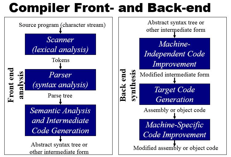 编译器的前端和后端