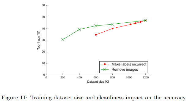 Training dataset size and cleanliness impact on the accuracy