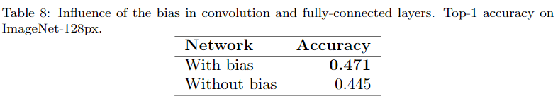 Influence of the bias
