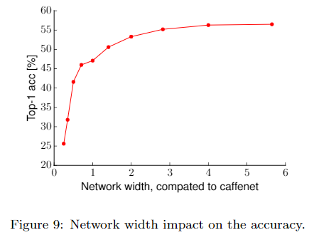 Network width impact on the accuracy