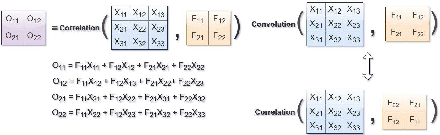 convolution and correlation