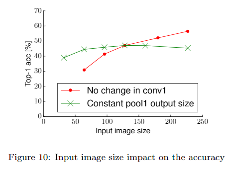 Input image size impact on the accuracy