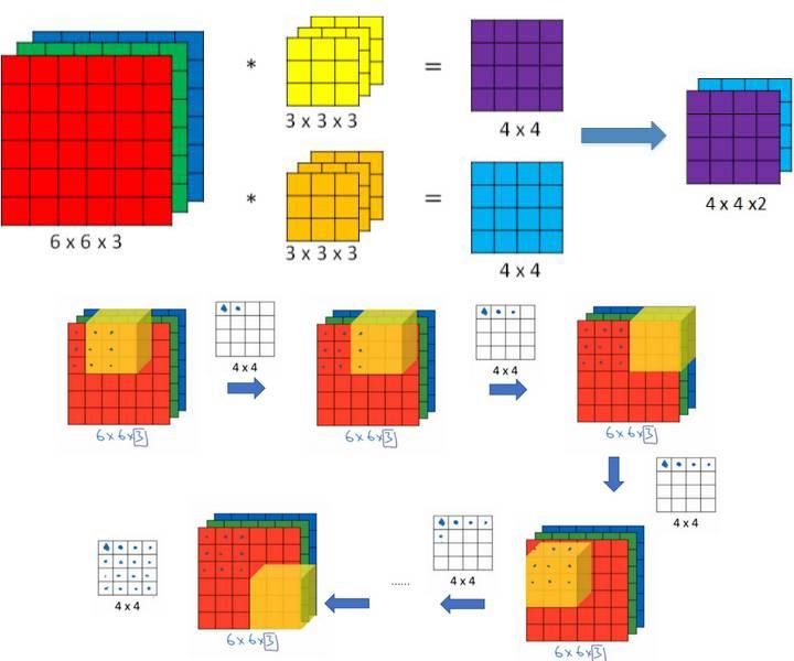 RGB convolution
