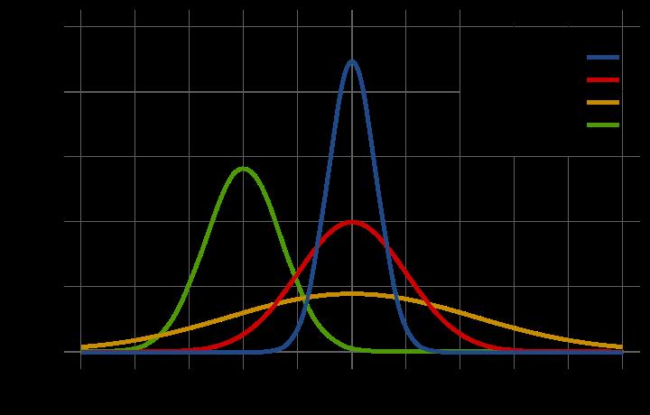 标准高斯函数