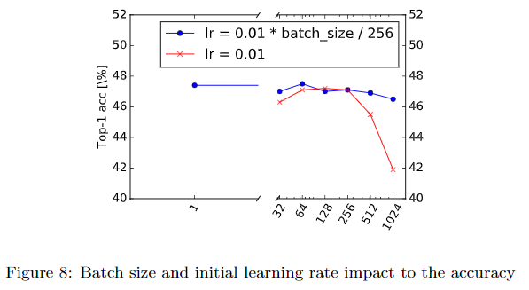 Batch size and initial learning rate impact to the accuracy