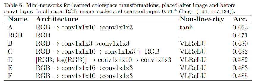 learned colorspace transformations