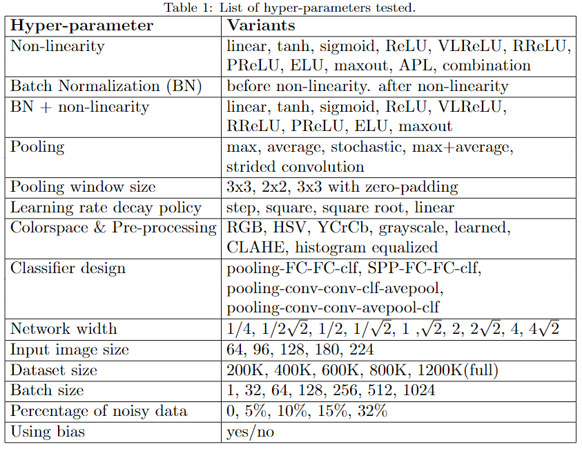 Table 1: List of hyper-parameters tested
