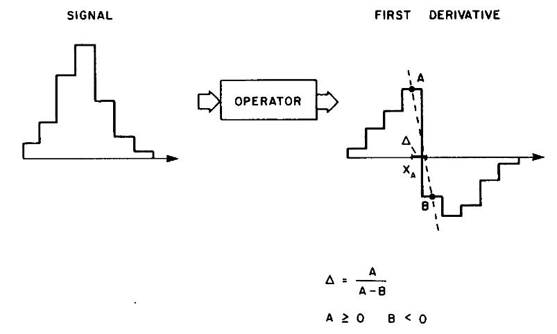 Linear  interpolation of the peak position