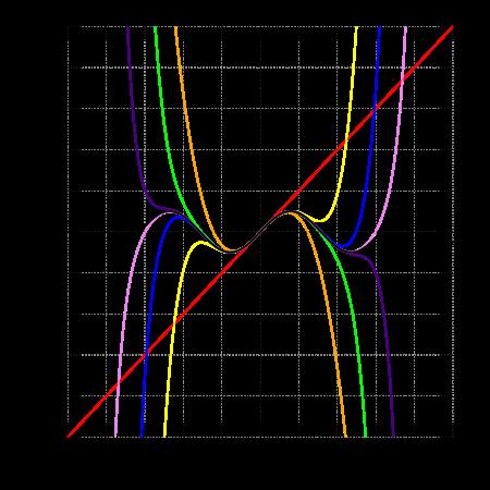 泰勒近似正弦曲线