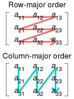 Row- and column-major order
