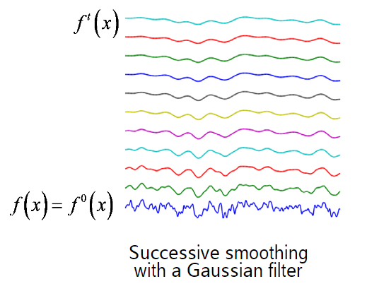 scale Gaussian smooth