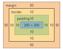 标准模型图