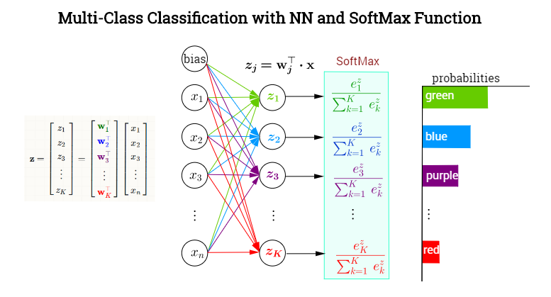 https://stats.stackexchange.com/questions/273465/neural-network-softmax-activation