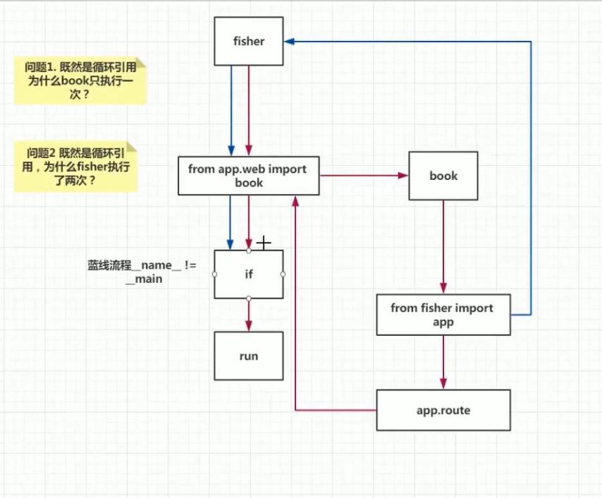 循环引入分析