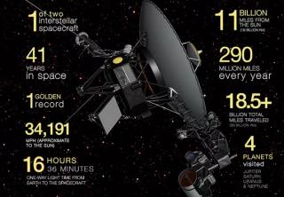 NASA宣布旅行者2号进入了星际空间