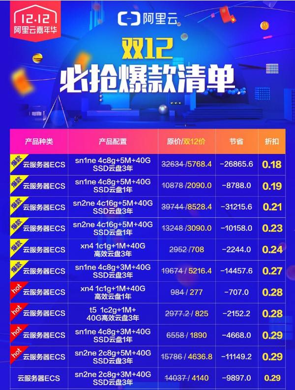 羊毛党之家 只能新用户参与-阿里云 2018年1212促销 老用户与狗不得参与 https://yangmaodang.org