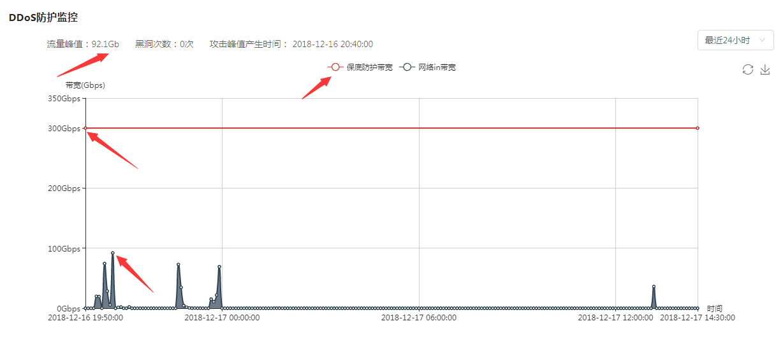 43.242.75.1 BGP高防云与普通云服务器对比都具有什么优势