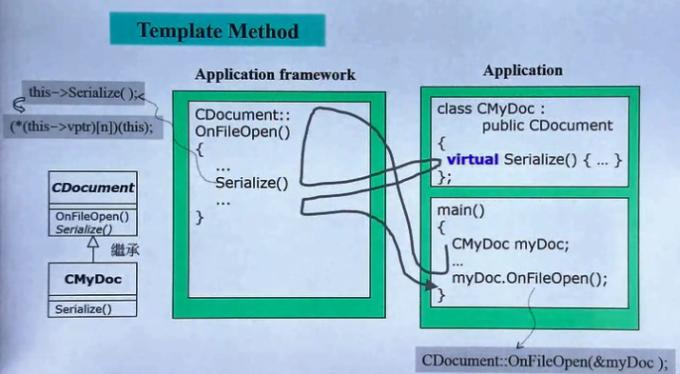 template method文件打开调用流程