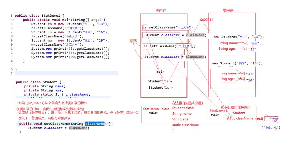 java中static的特点以及内存分析图!