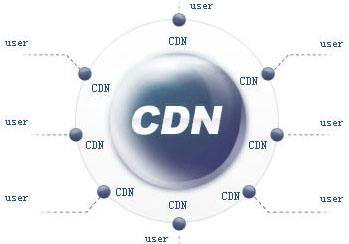 自建CDN大致思路