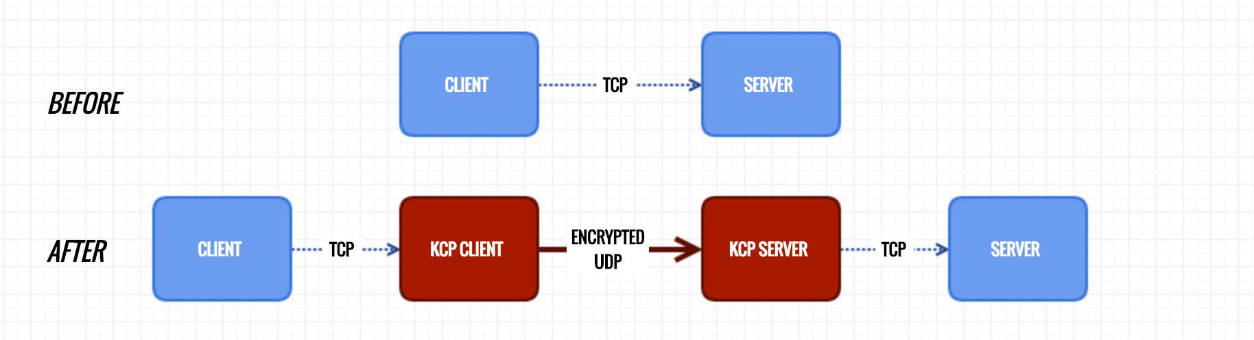 密码保护:搬瓦工vps搭建Shadowsocks加速工具kcptun