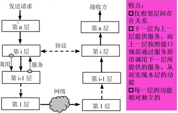 网络体系结构-层次结构