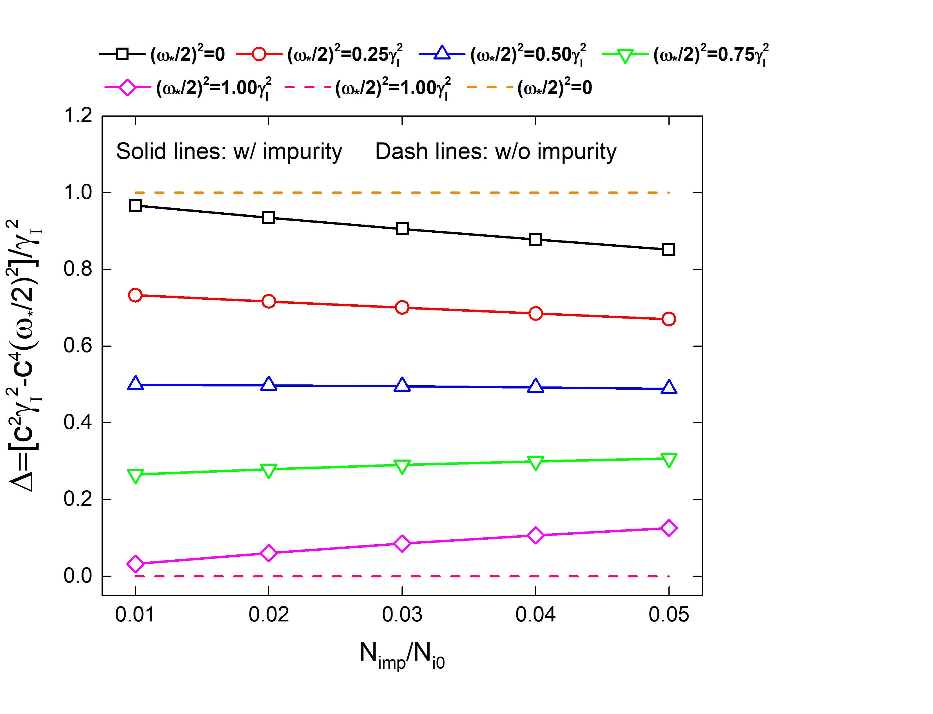 Effect of impurity on strong peeling-ballooning mode when considering diamagnetic drift.