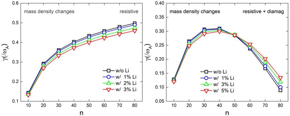 Effect of impurity on strong peeling-ballooning mode by enhancing plasma mass density