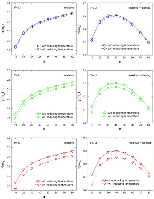 Effect of impurity on strong peeling-ballooning mode by reducing background temperature