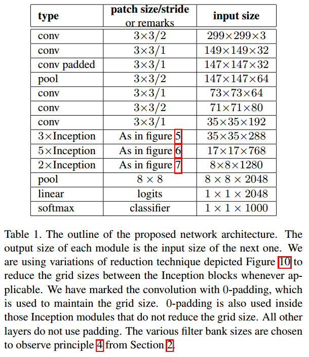 source: http://arxiv.org/abs/1512.00567