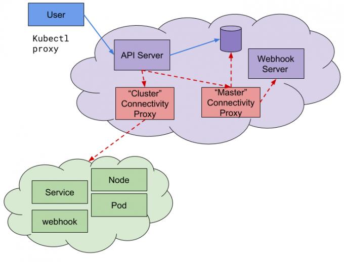 Kubernetes-1.18-enhancement-1281-API-Server-Network-Proxy.png