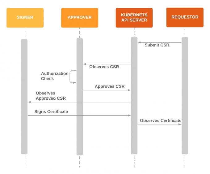 CertificateSigningRequest-API
