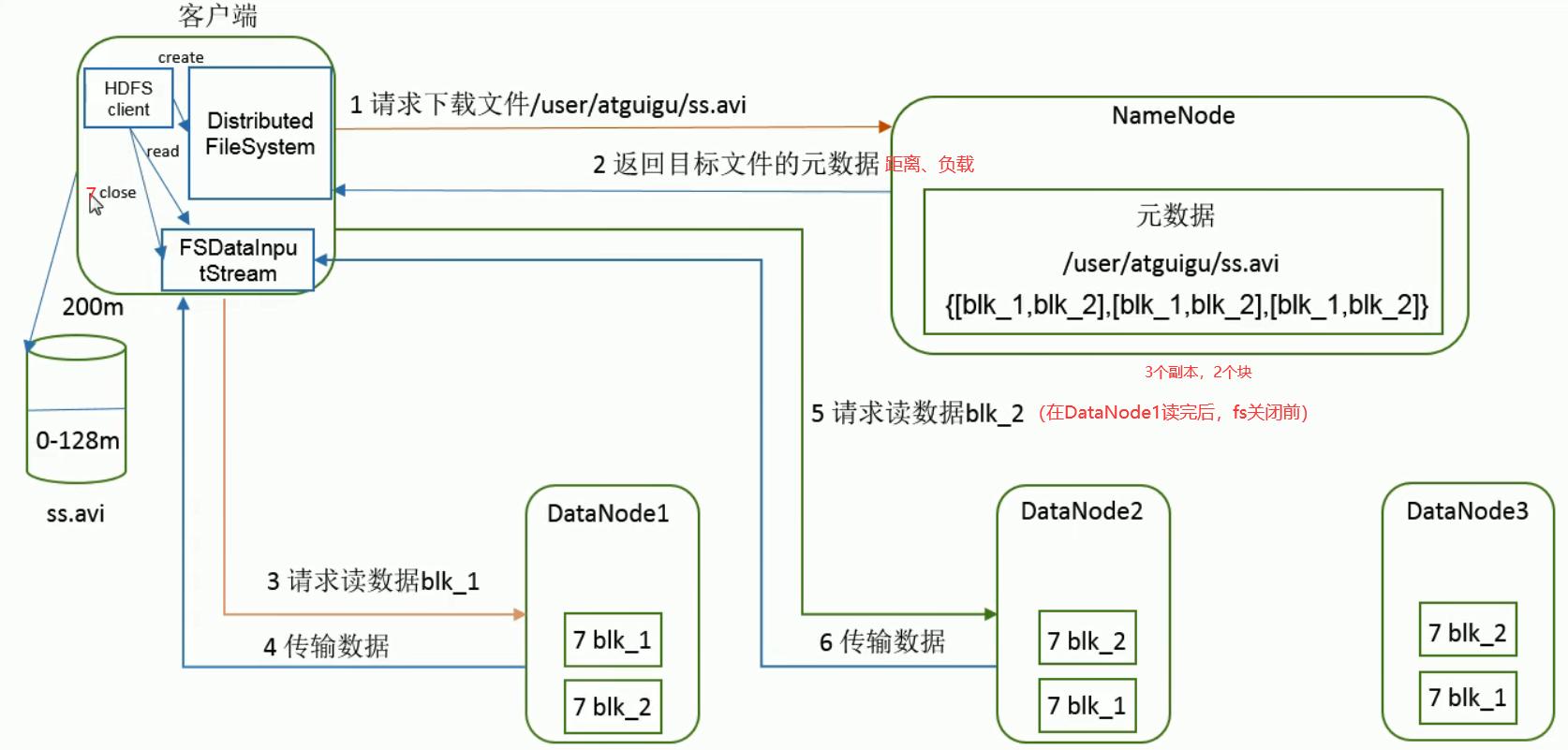 HDFS读数据流程
